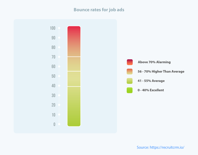 bar-graph-showing-bounce-rate-for-job-ads