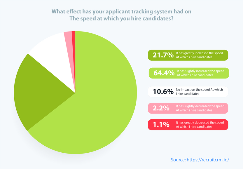 pie-chart-showing-effects-of-applicant-tracking-system-on-speed-of-hire