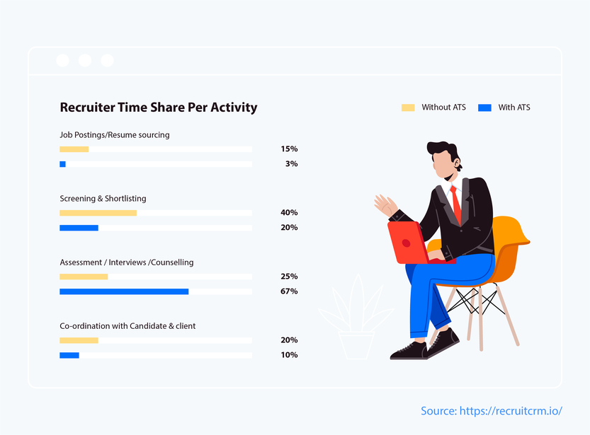 agency-recruiter-time-share-per-activity